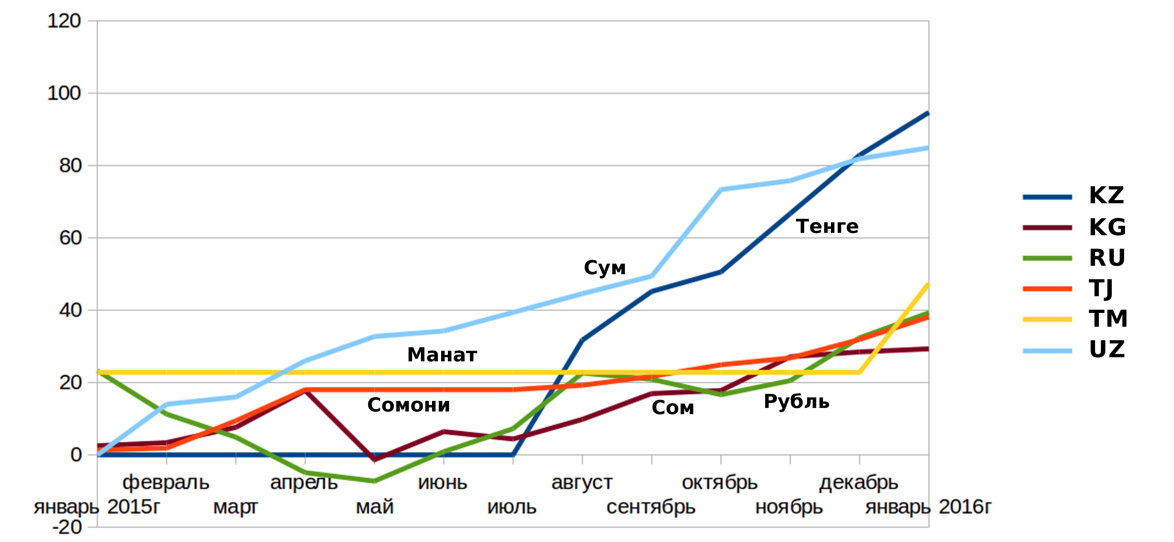 грибы, курс рубля по отношению к тенге проверки детекторе лжи