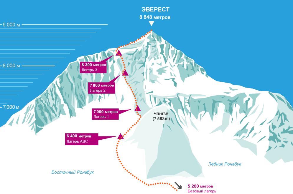 Эверест. Схема северного маршрута
