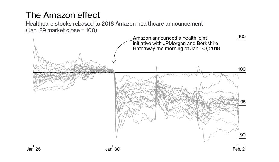 Amazon вышла на третье место в списке самых дорогих компаний мира. Как она стала кошмаром для корпоративной Америки?