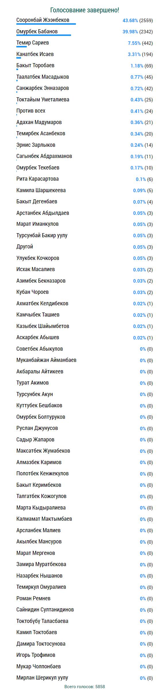 Голосование АКИpress - Август - Выборы-2017