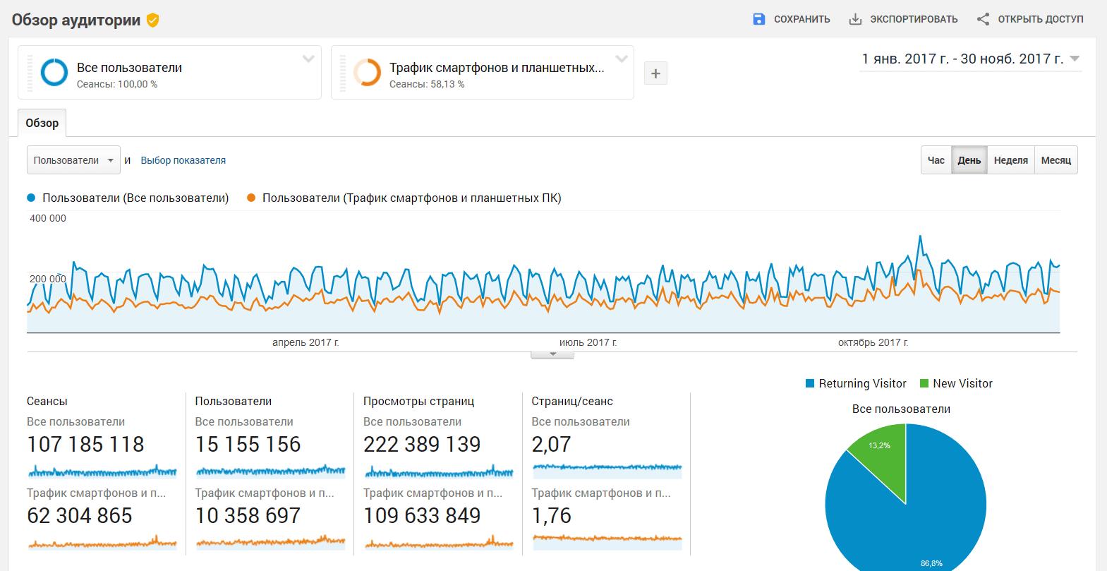 Google Analytics: За 2017 год удитория АКИpress выросла почти на 20% и превысила 15 млн уникальных пользователей