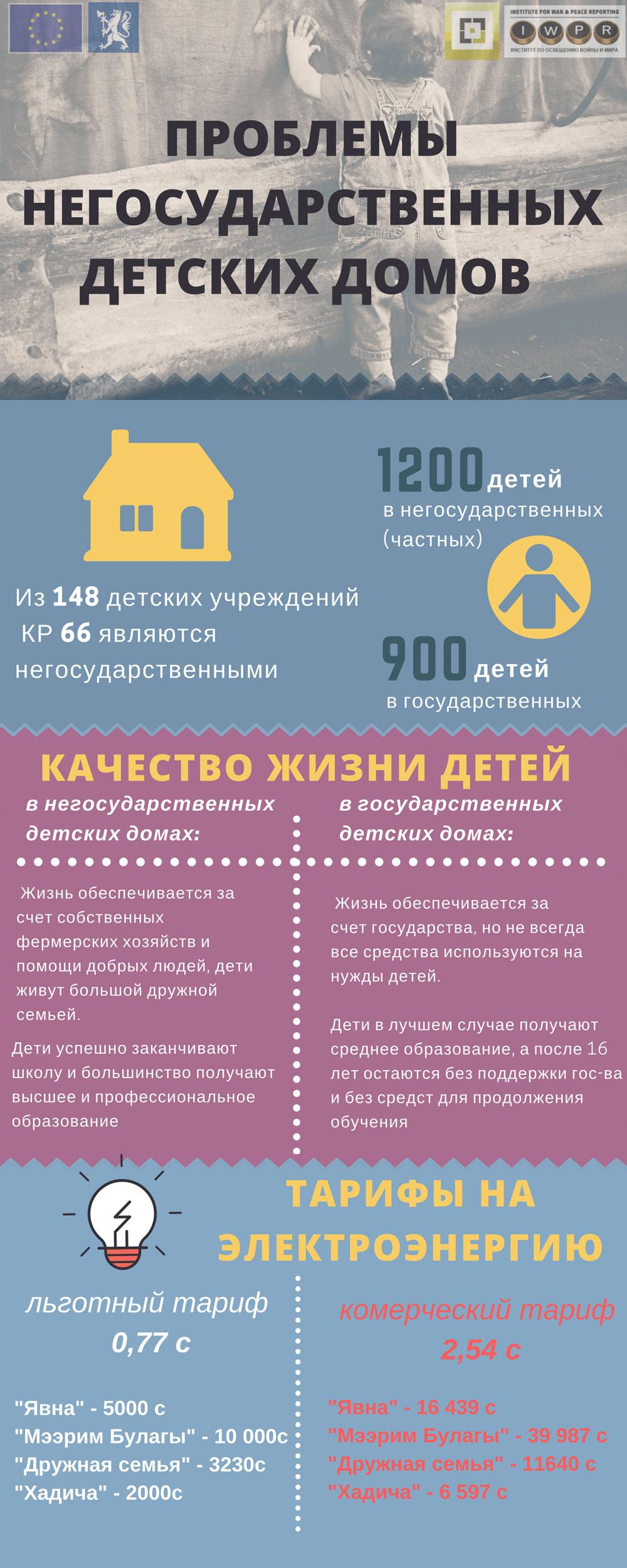 Инфографика - Тарифы на свет в частных детдомах Кыргызстана