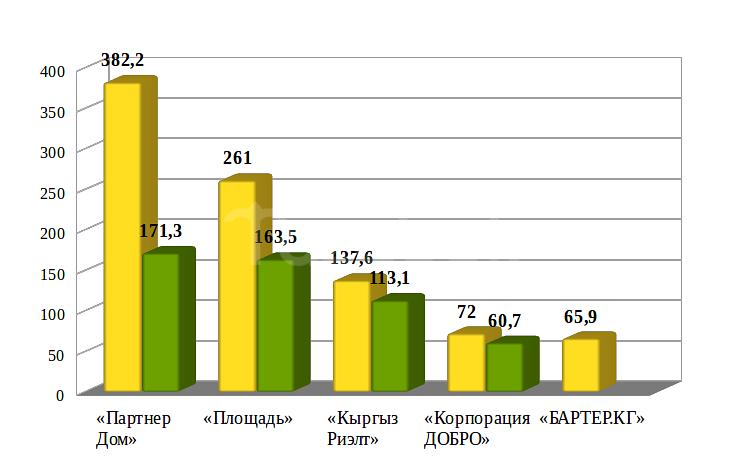 график АН-лидеры