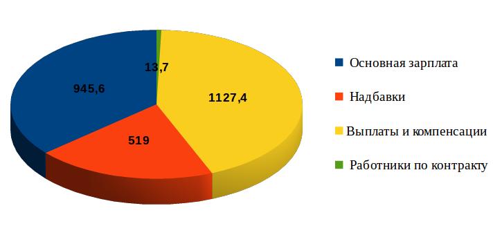 Траты бюджета: С 2013 года Жогорку Кенеш потратил 3,7 млрд сомов (статьи расходов)