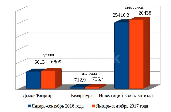 Под ключ: «Бишкеккурулуш», Elite House, «Эмарк Групп», Borsan Construction или кто сдал больше?