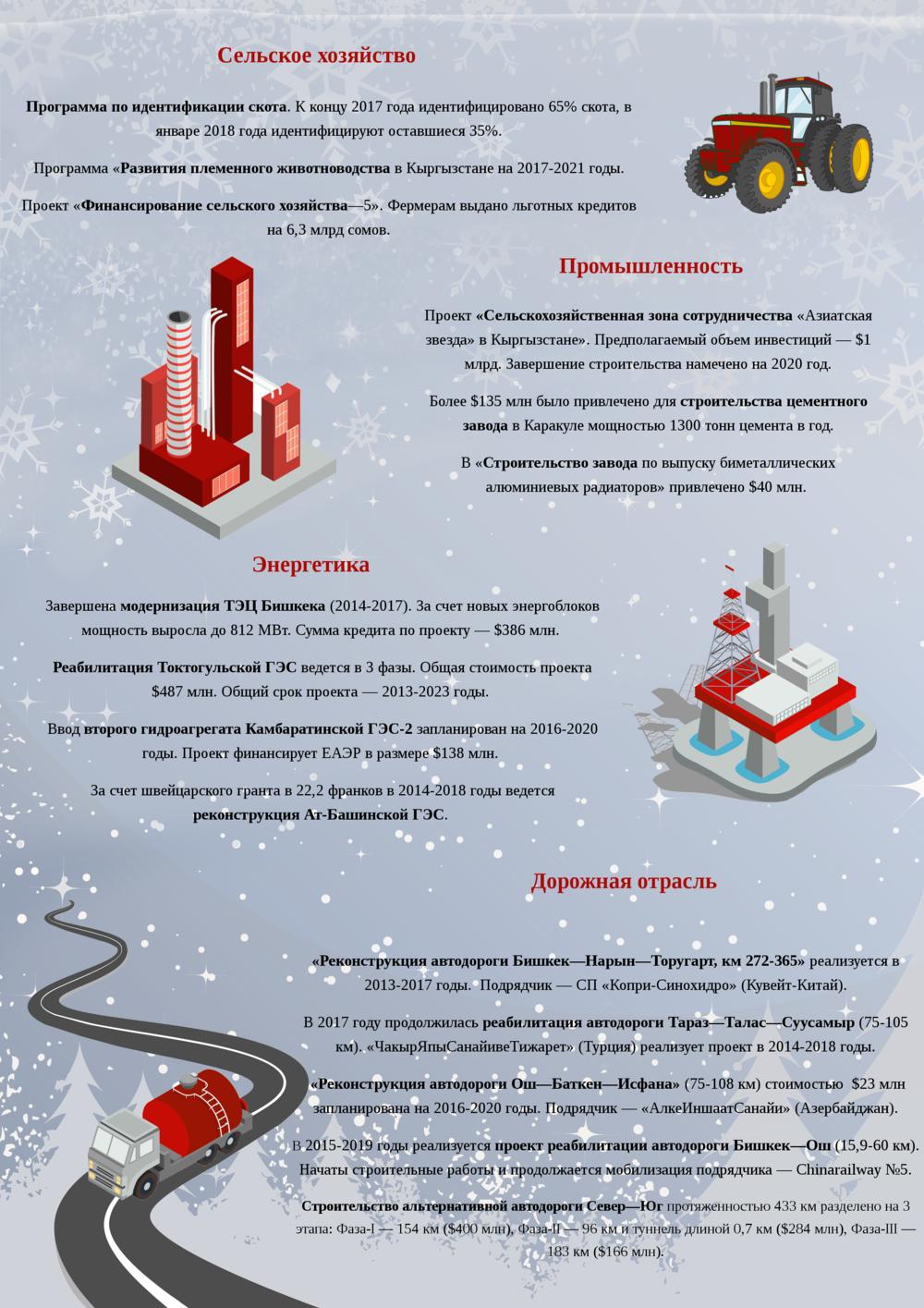 Инфографика — Какими отраслевыми проектами запомнился 2017 год?