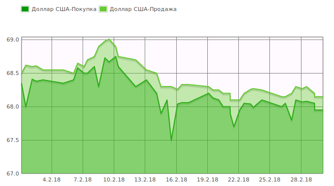 «Курс валют»: Доллар продается по 68,15 сомов (график)