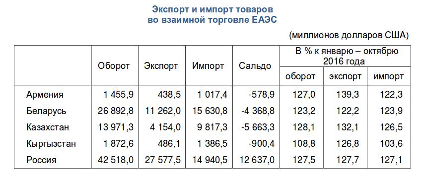 В январе-октябре 2017 года общий рост объемов взаимной торговли стран ЕАЭС составил $9,2 млрд