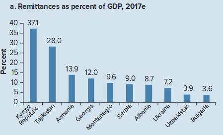 Кыргызстан лидирует в рейтинге стран по объемам получения денежных переводов — 37,1% к ВВП