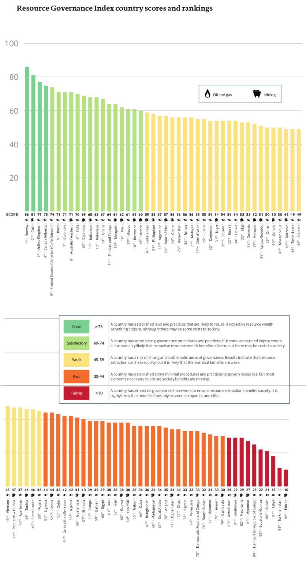 Кыргызстан занял 38 место в рейтинге NRGI по эффективному использованию и распределению ресурсов