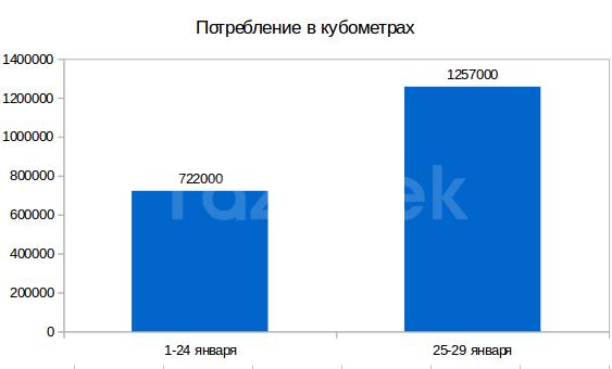 Авария на ТЭЦ Бишкека: Суточное потребление газа в Бишкеке 25-29 января выросло на 74,1%