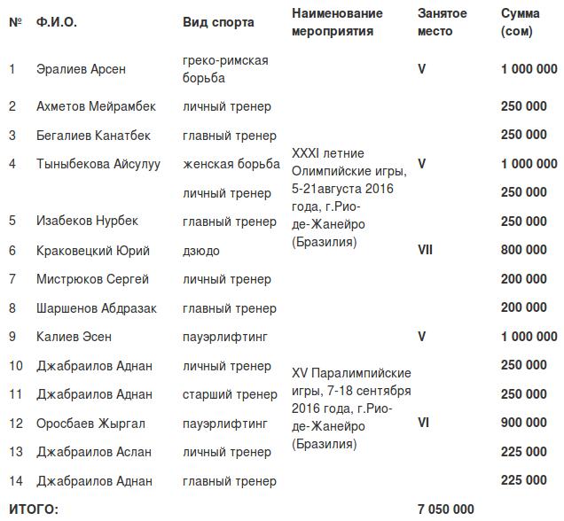 Список. Премии