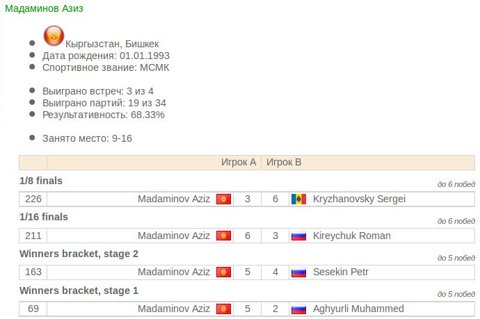мадаминов. Кубок мира-18