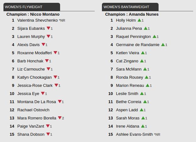 Рейтинг UFC