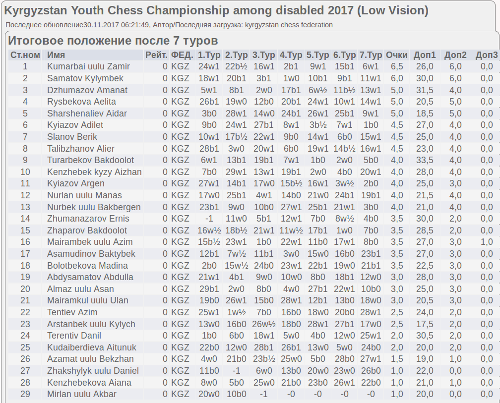 Youth_Chess_Championship_among_disabled_2017_(Low_Vision)