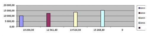 4. диаграмма сандар