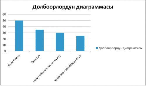 2. Долбоордун диаграммасы
