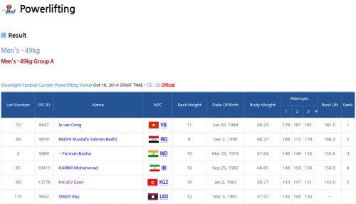 Incheon 2014 Asian Para Games