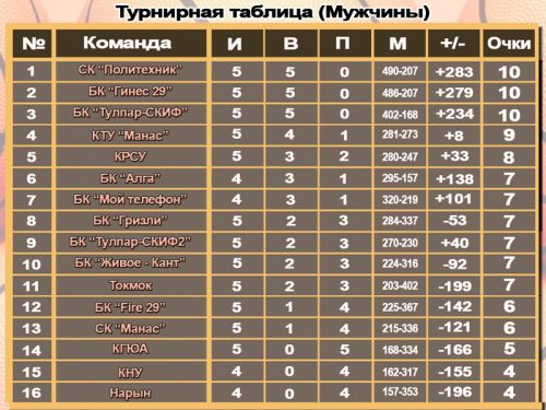 Tablitsa-basketbol-muzhchiny-5