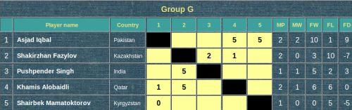 Группа G