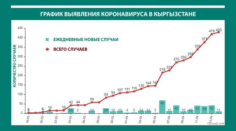 График выявления коронавируса на апрель