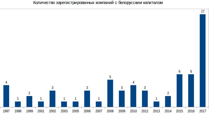 Белорусский бизнес в КР: Среди владельцев совместных компаний один из 100 богатейших людей КР