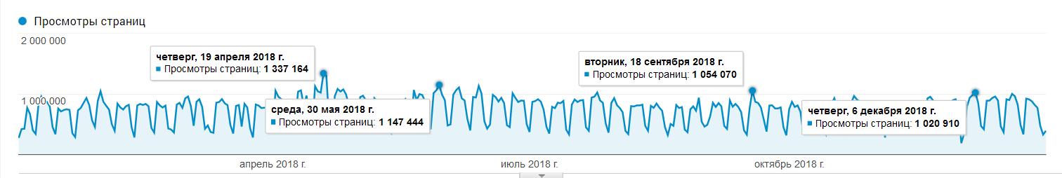 Google Analytics: Сайты АКИpress в пиковые дни набирают как минимум 1 млн просмотров в день