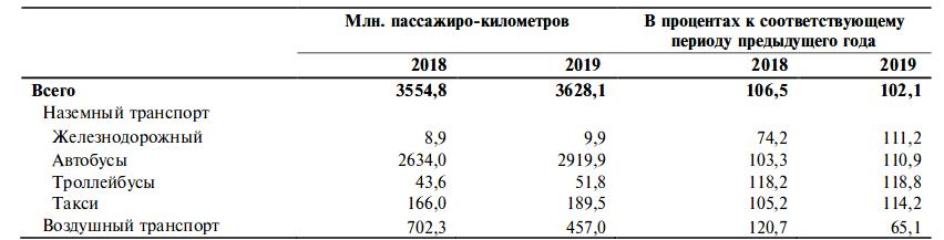 Объем пассажирооборота, выполненного всеми видами транспорта, в январе-апреле
