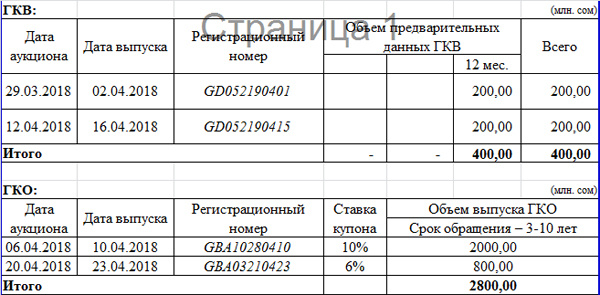 В апреле Минфин выпустит казначейские облигации и векселя на 3,2 млрд сомов
