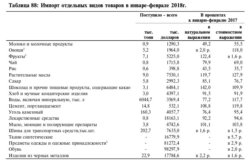 Объем импорта из СНГ на начало 2018 года увеличился на $4,6 млн, составив $240,7 млн, - Нацстатком