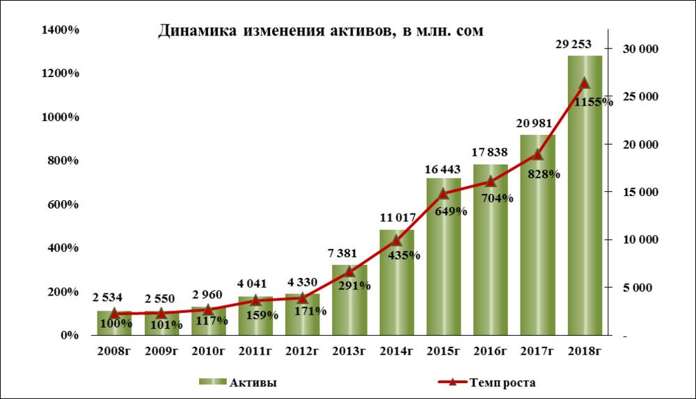 динамика_изменения_активов