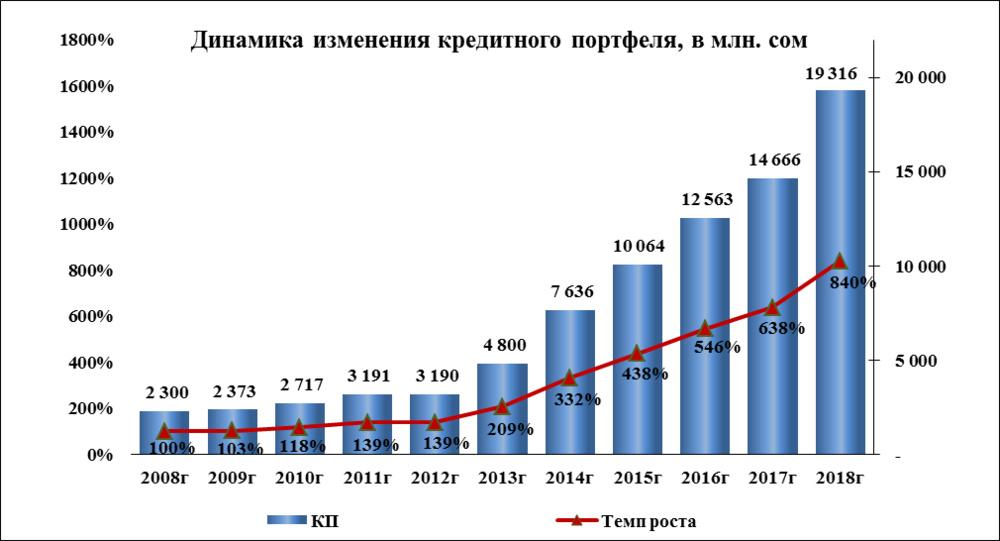 динамика_изменения_кредит_портфеля