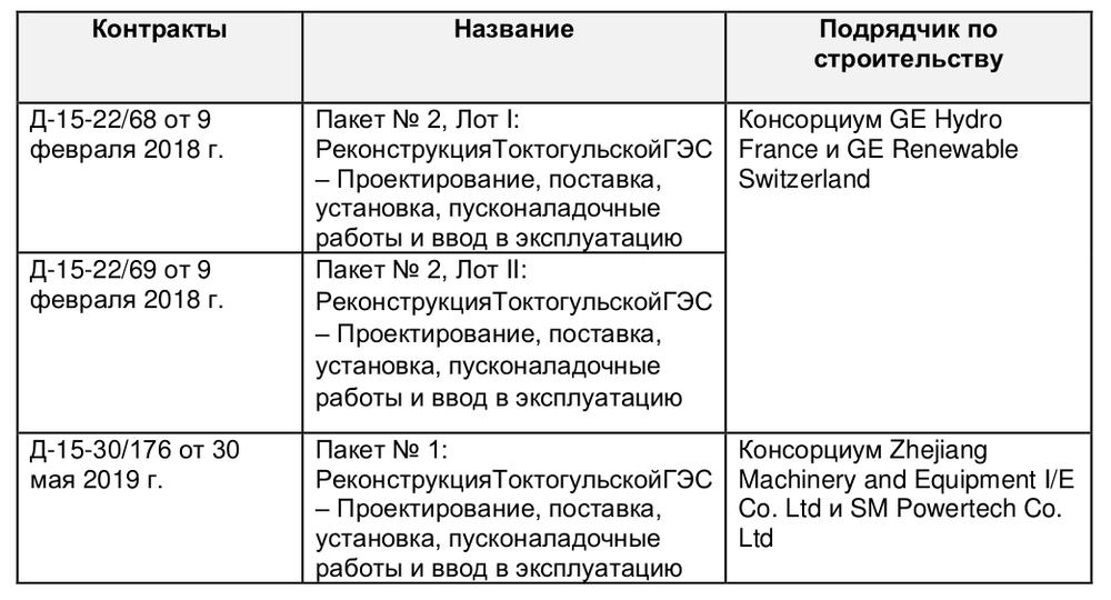 Контракты по реализации проекта Реконструкции Токтогульской ГЭС_Фаза 2