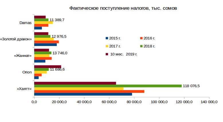 фактическое поступление налогов. тыс. сомов