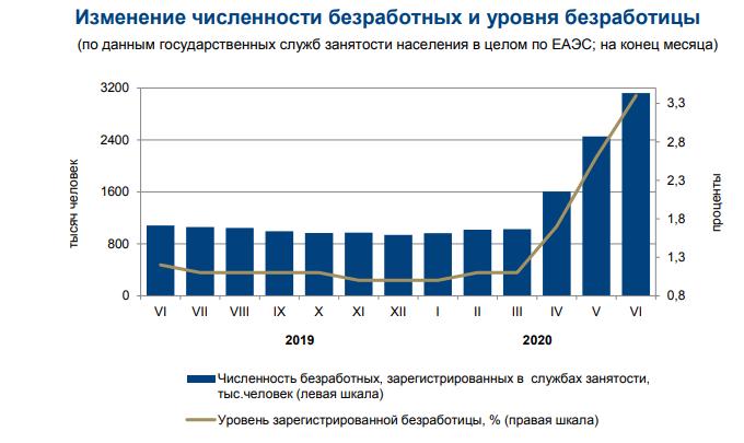 график по безработице