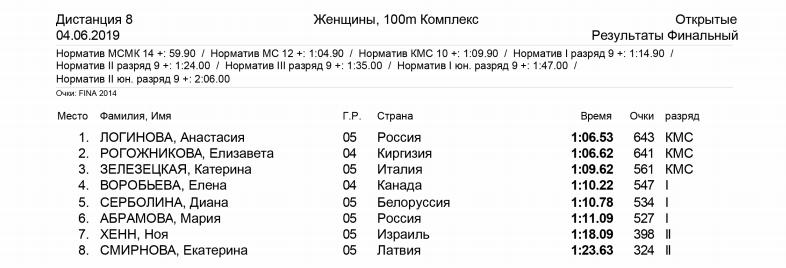 100 метров комплекс