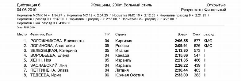 200 метров вольным стилем