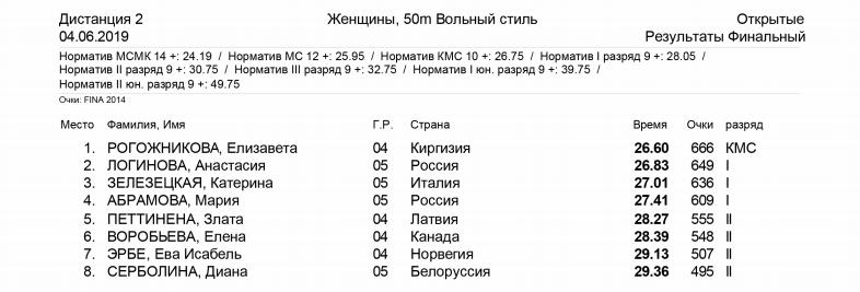 50 метров вольным стилем