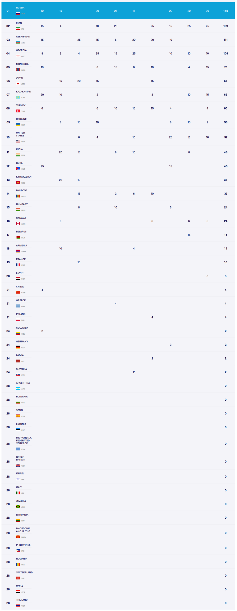 Screenshot_2019-10-31 U23 Senior World Championships United World Wrestling