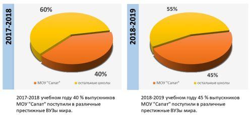 процентынарусском