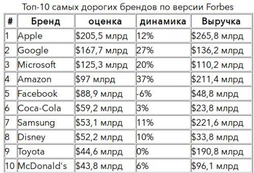 Screenshot_2019-05-23 Самые дорогие бренды мира 2019 года по версии Forbes Бизнес Forbes ru