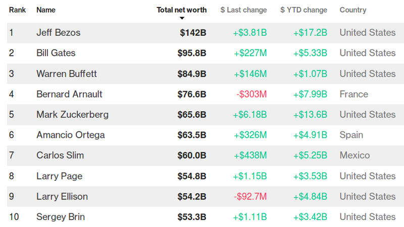 Топ-10 самых богатых людей мира по версии Bloomberg