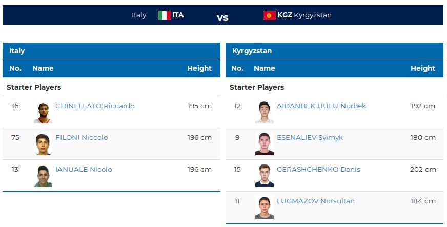 Италия - Кыргызстан
