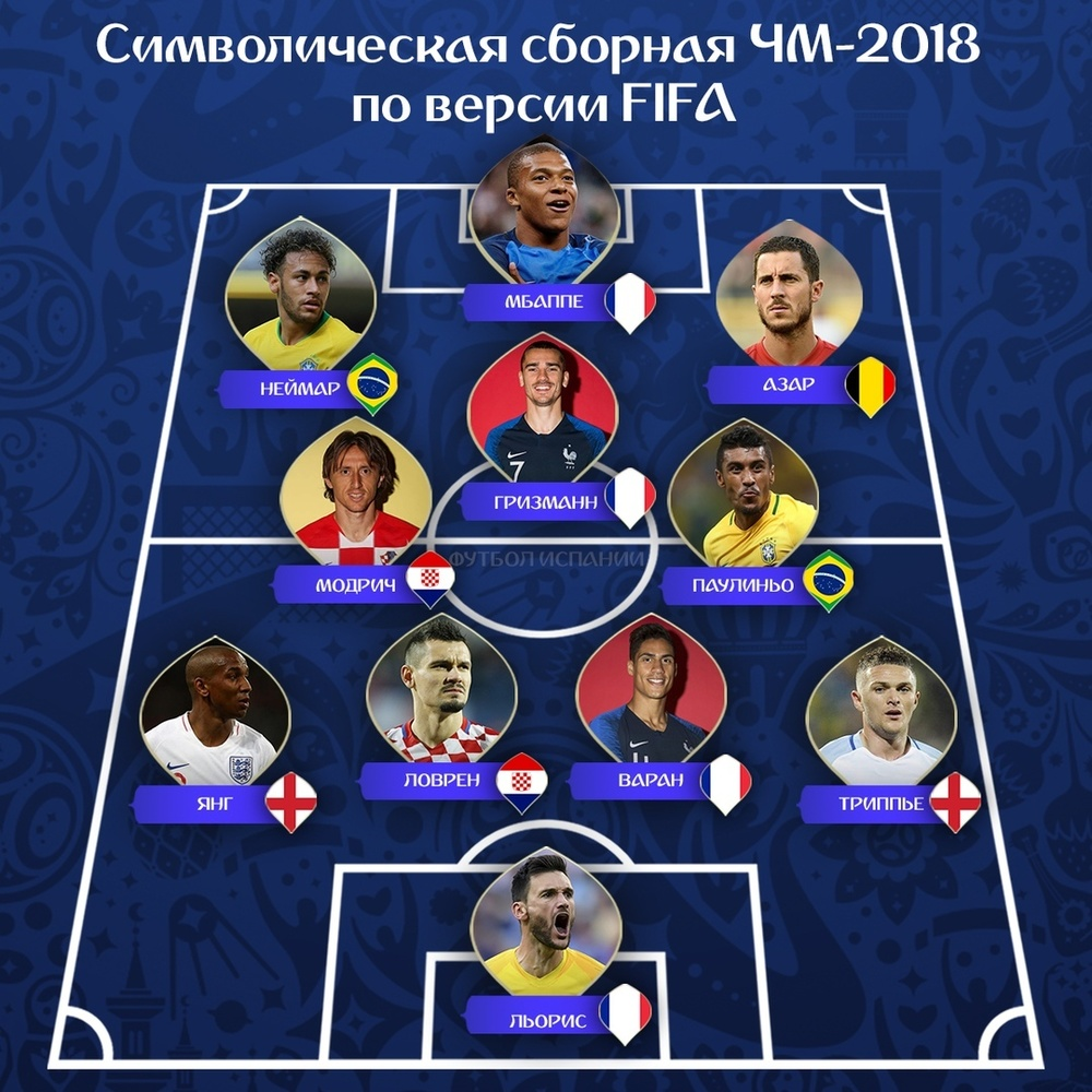 Символическая сборная по версии ФИФА